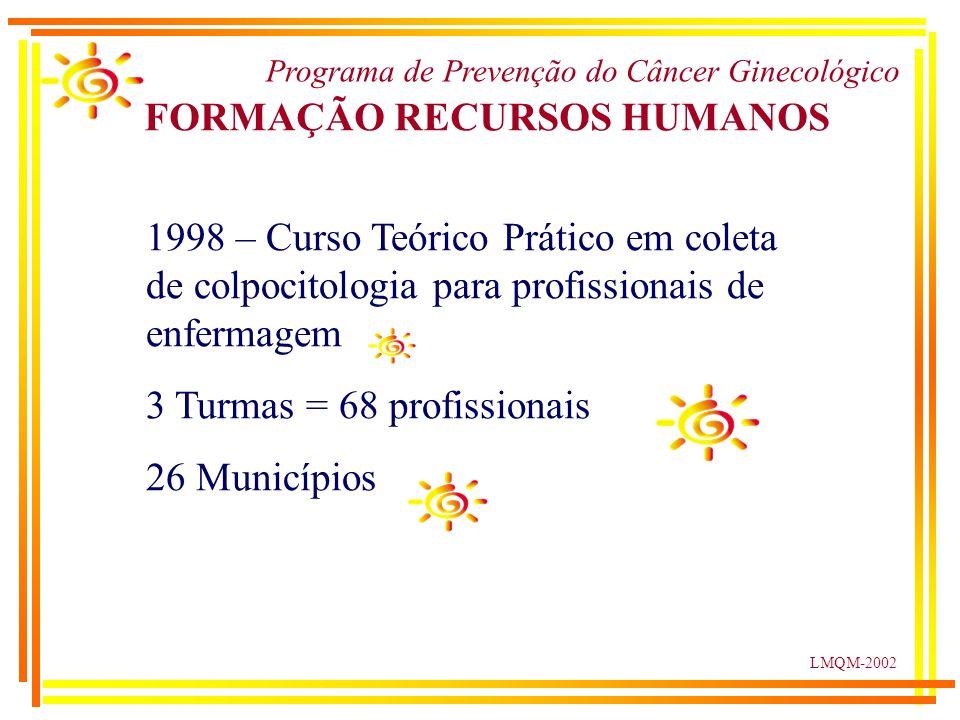 LMQM-2002 FORMAÇÃO RECURSOS HUMANOS Programa de Prevenção do Câncer Ginecológico 1998 – Curso Teórico Prático em coleta de colpocitologia para profissionais de enfermagem 3 Turmas = 68 profissionais 26 Municípios