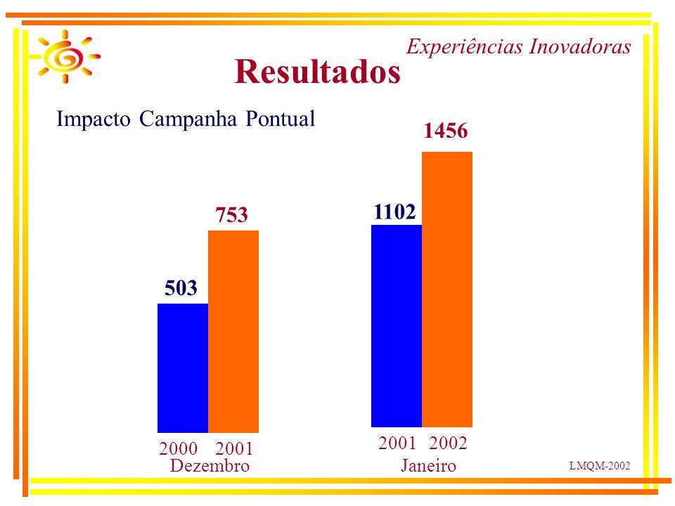LMQM-2002 Experiências Inovadoras Resultados Impacto Campanha Pontual 503 753 1102 1456 20002001 2002 DezembroJaneiro
