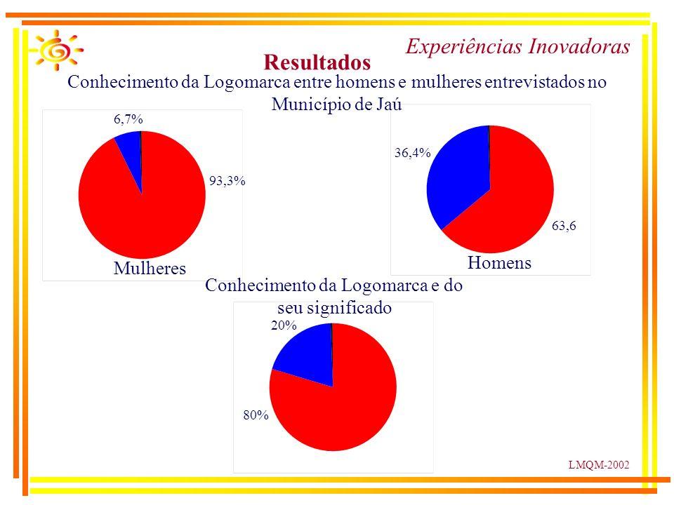 LMQM-2002 Resultados Experiências Inovadoras 93,3% 6,7% 80% 20% 36,4% 63,6 Conhecimento da Logomarca entre homens e mulheres entrevistados no Município de Jaú Mulheres Homens Conhecimento da Logomarca e do seu significado
