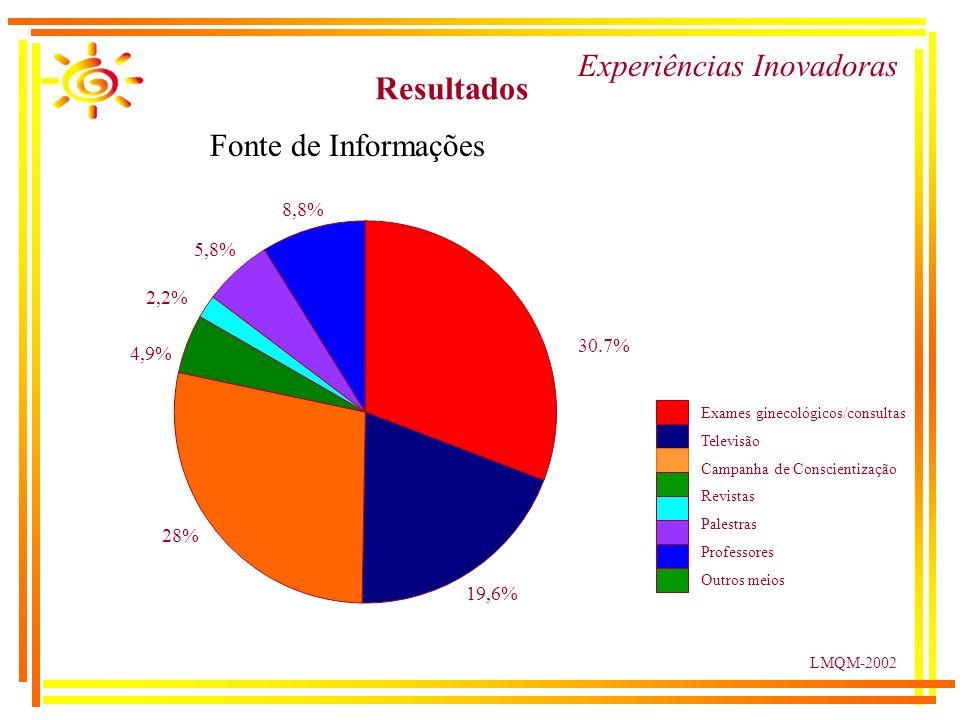 LMQM-2002 Resultados Experiências Inovadoras 30.7% 19,6% 28% 4,9% 2,2% 5,8% 8,8% Exames ginecológicos/consultas Televisão Campanha de Conscientização Revistas Palestras Professores Outros meios Fonte de Informações