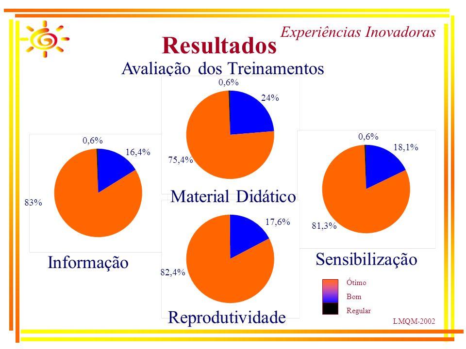 LMQM-2002 Resultados Experiências Inovadoras Avaliação dos Treinamentos Informação Sensibilização 50% Ótimo Bom Regular Material Didático Reprodutividade 83% 16,4% 0,6% 75,4% 24% 81,3% 18,1% 82,4% 17,6%