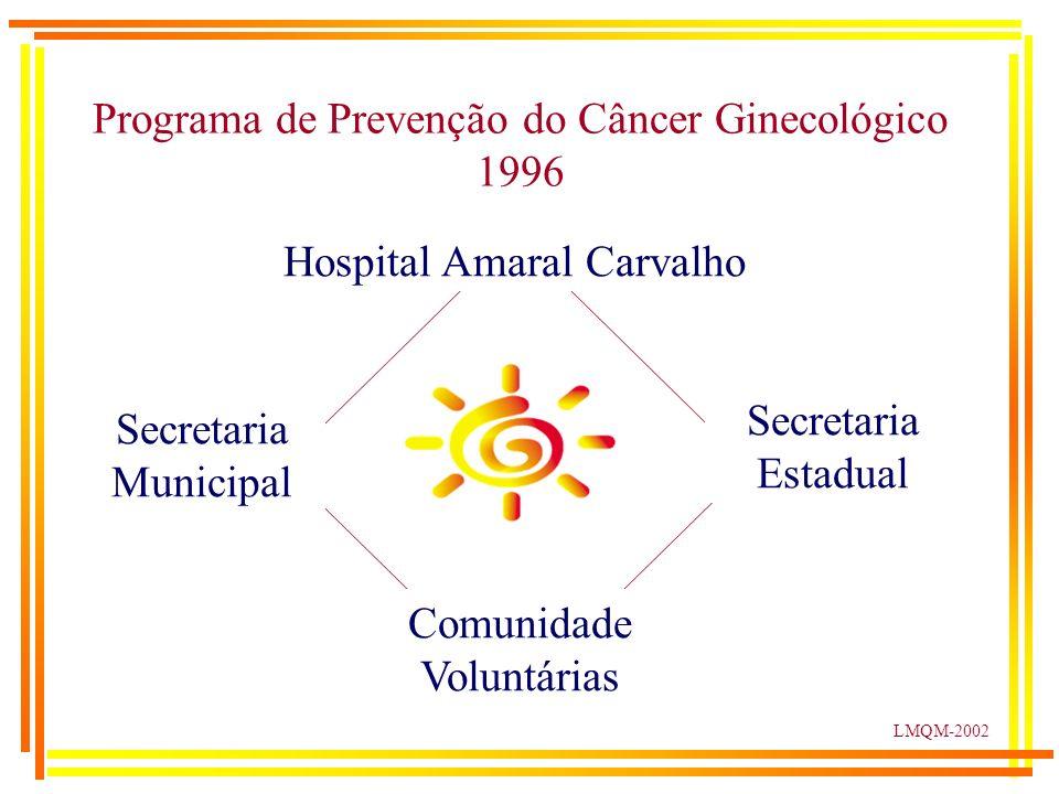 LMQM-2002 Programa de Prevenção do Câncer Ginecológico 1994 – Projeto Piloto Hospital Amaral Carvalho 11 11 11 11 1 Secretaria Estadual 11 11 11 11 1