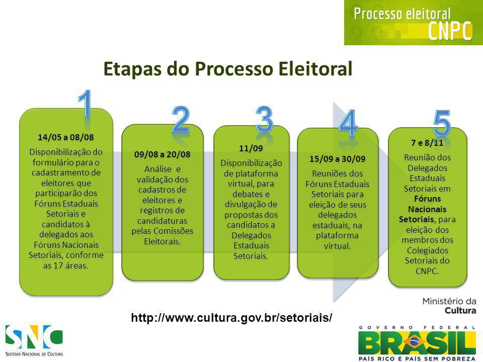 Etapas do Processo Eleitoral 14/05 a 08/08 Disponibilização do formulário para o cadastramento de eleitores que participarão dos Fóruns Estaduais Setoriais e candidatos à delegados aos Fóruns Nacionais Setoriais, conforme as 17 áreas.