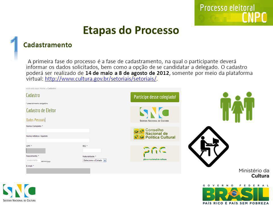Etapas do Processo Cadastramento A primeira fase do processo é a fase de cadastramento, na qual o participante deverá informar os dados solicitados, bem como a opção de se candidatar a delegado.
