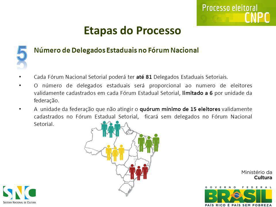 Número de Delegados Estaduais no Fórum Nacional Cada Fórum Nacional Setorial poderá ter até 81 Delegados Estaduais Setoriais.