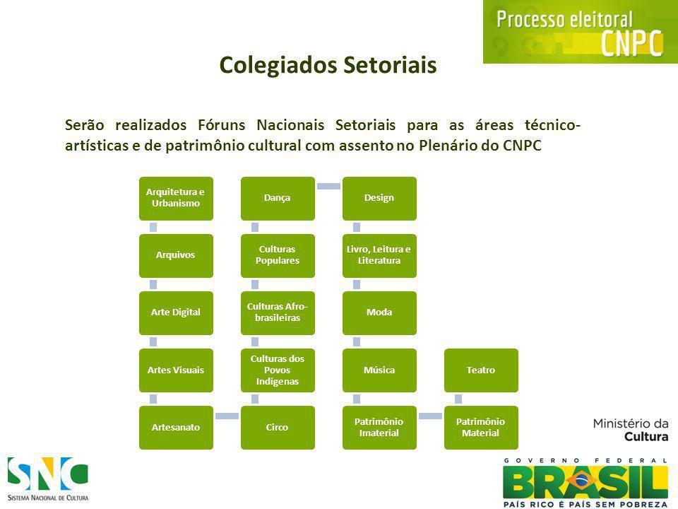 Resumo do Processo Eleitoral Colégios Eleitorais Estaduais Fóruns Estaduais Setoriais para cada um das 17 áreas artístico-culturais.