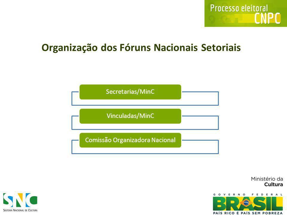 Organização dos Fóruns Nacionais Setoriais Secretarias/MinCVinculadas/MinCComissão Organizadora Nacional