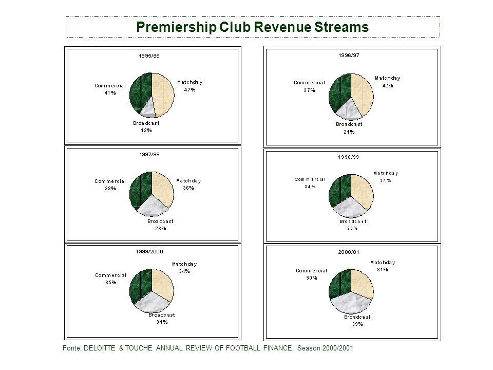 Premiership Club Revenue Streams Fonte: DELOITTE & TOUCHE ANNUAL REVIEW OF FOOTBALL FINANCE, Season 2000/2001