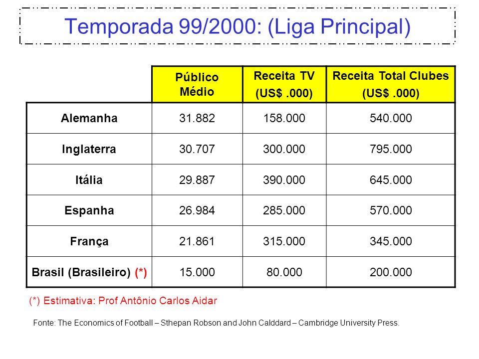 Temporada 99/2000: (Liga Principal) Público Médio Receita TV (US$.000) Receita Total Clubes (US$.000) Alemanha31.882158.000540.000 Inglaterra30.707300
