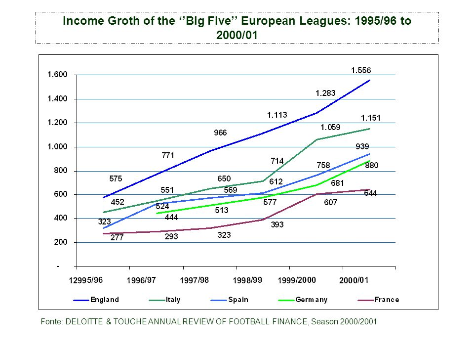 Income Groth of the Big Five European Leagues: 1995/96 to 2000/01 Fonte: DELOITTE & TOUCHE ANNUAL REVIEW OF FOOTBALL FINANCE, Season 2000/2001