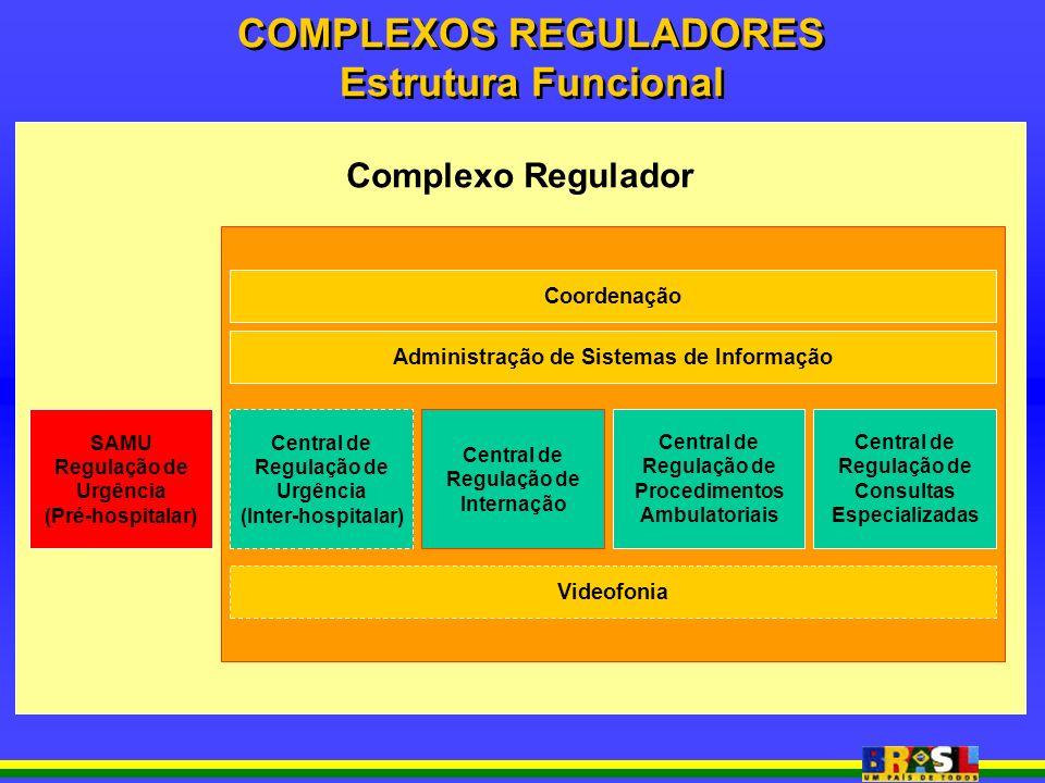Complexo Regulador Coordenação SAMU Regulação de Urgência (Pré-hospitalar) Central de Regulação de Internação Central de Regulação de Procedimentos Ambulatoriais Central de Regulação de Consultas Especializadas Central de Regulação de Urgência (Inter-hospitalar) Administração de Sistemas de Informação Videofonia COMPLEXOS REGULADORES Estrutura Funcional COMPLEXOS REGULADORES Estrutura Funcional