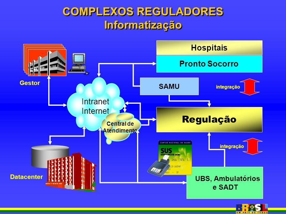 Hospitais UBS, Ambulatórios e SADT Regulação Pronto Socorro Intranet Internet SMS-SP Gestor SAMU integração Central de Atendimento COMPLEXOS REGULADOR