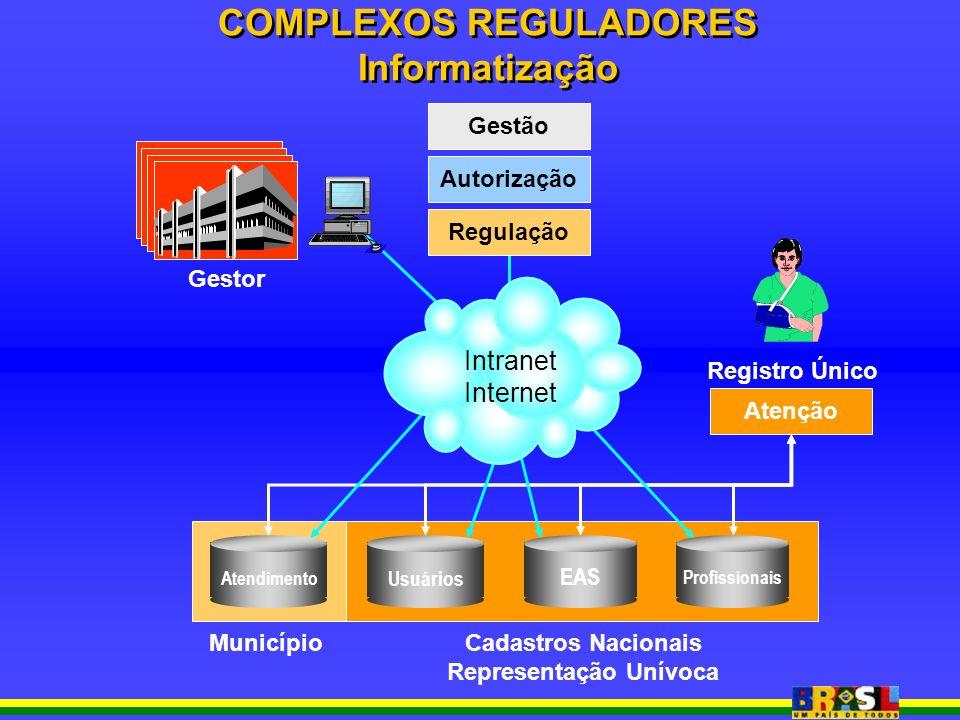 SMS-SP Gestor Atenção MunicípioCadastros Nacionais Representação Unívoca Regulação Autorização Gestão Usuários EAS Profissionais Atendimento Intranet Internet Registro Único COMPLEXOS REGULADORES Informatização COMPLEXOS REGULADORES Informatização