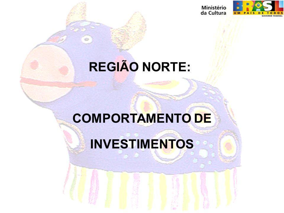 REGIÃO NORTE: COMPORTAMENTO DE INVESTIMENTOS