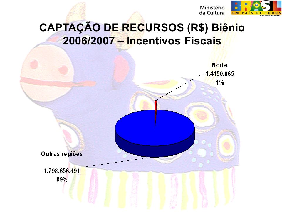 CAPTAÇÃO DE RECURSOS (R$) Biênio 2006/2007 – Incentivos Fiscais