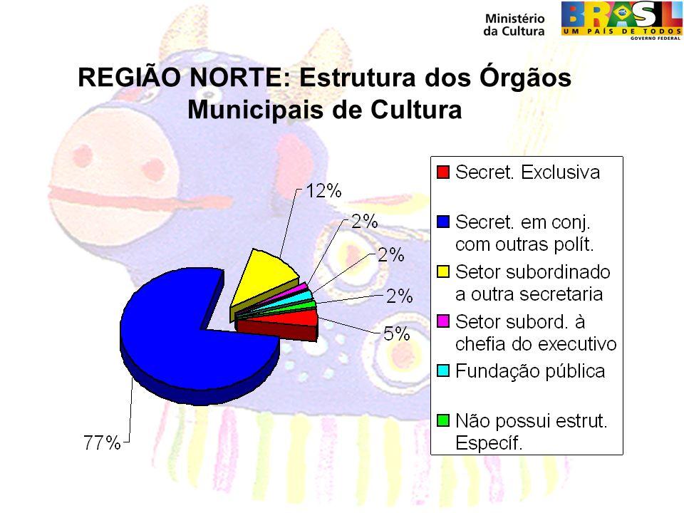 REGIÃO NORTE: Estrutura dos Órgãos Municipais de Cultura