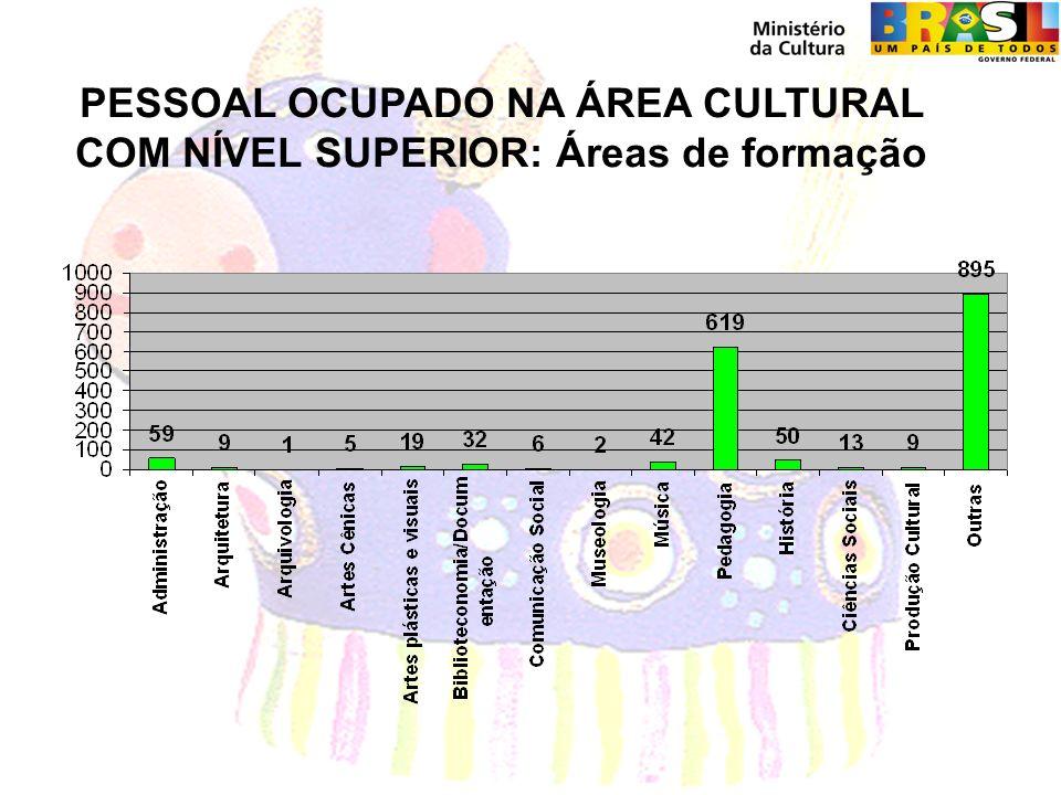 PESSOAL OCUPADO NA ÁREA CULTURAL COM NÍVEL SUPERIOR: Áreas de formação