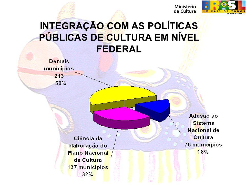 INTEGRAÇÃO COM AS POLÍTICAS PÚBLICAS DE CULTURA EM NÍVEL FEDERAL