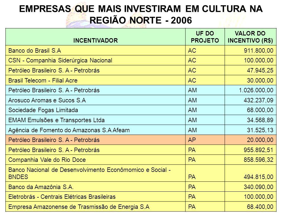 EMPRESAS QUE MAIS INVESTIRAM EM CULTURA NA REGIÃO NORTE - 2006 INCENTIVADOR UF DO PROJETO VALOR DO INCENTIVO (R$) Banco do Brasil S.AAC911.800,00 CSN