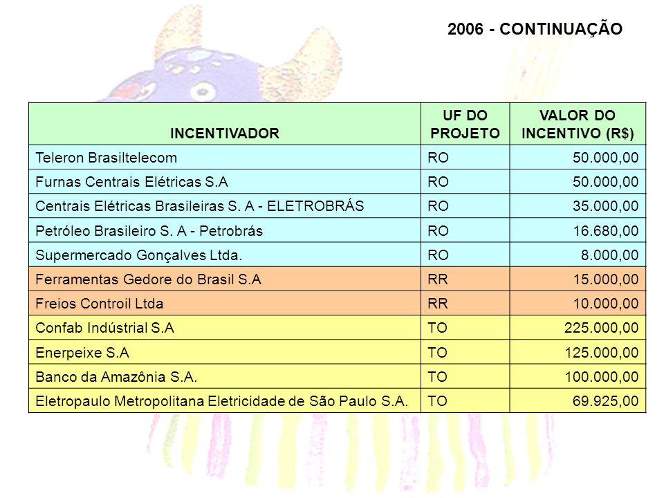 2006 - CONTINUAÇÃO INCENTIVADOR UF DO PROJETO VALOR DO INCENTIVO (R$) Teleron BrasiltelecomRO50.000,00 Furnas Centrais Elétricas S.ARO50.000,00 Centrais Elétricas Brasileiras S.