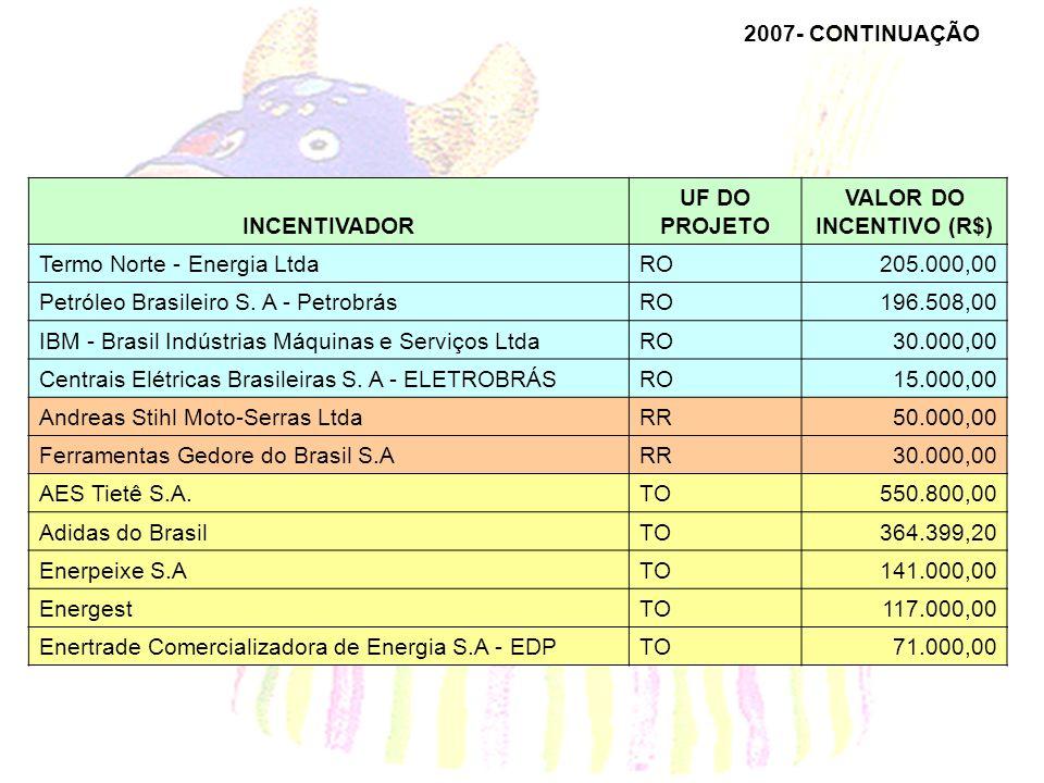 2007- CONTINUAÇÃO INCENTIVADOR UF DO PROJETO VALOR DO INCENTIVO (R$) Termo Norte - Energia LtdaRO205.000,00 Petróleo Brasileiro S. A - PetrobrásRO196.