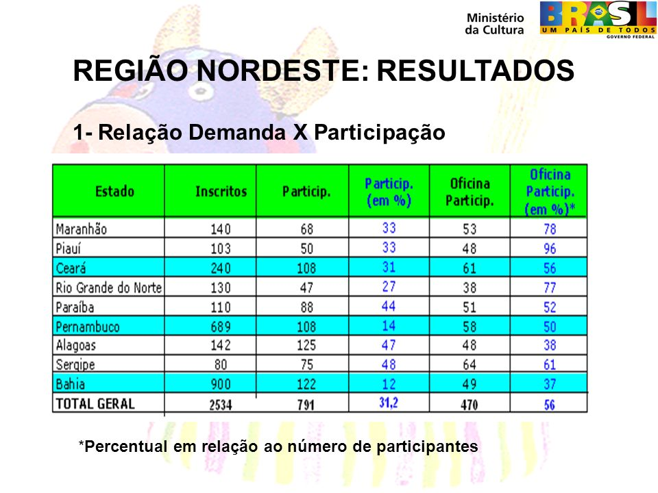 REGIÃO NORDESTE: RESULTADOS 1- Relação Demanda X Participação *Percentual em relação ao número de participantes