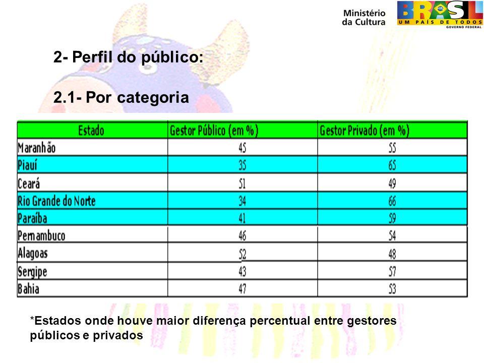 2- Perfil do público: 2.1- Por categoria *Estados onde houve maior diferença percentual entre gestores públicos e privados