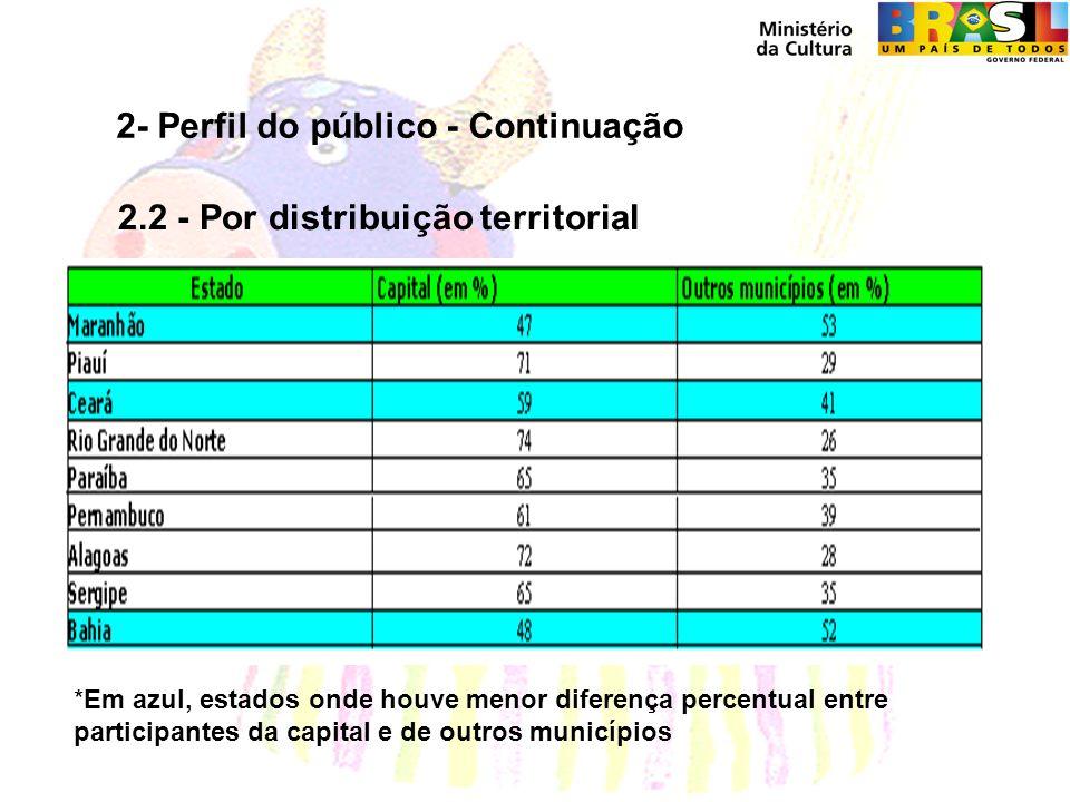 2- Perfil do público - Continuação 2.2 - Por distribuição territorial *Em azul, estados onde houve menor diferença percentual entre participantes da capital e de outros municípios