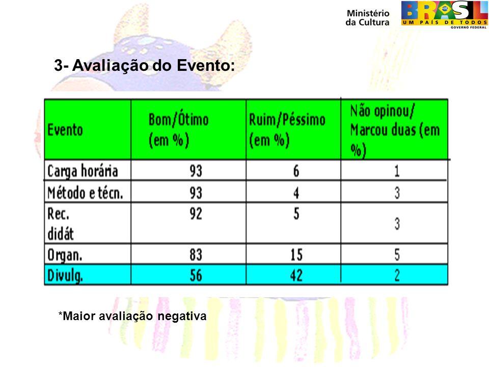 3- Avaliação do Evento: *Maior avaliação negativa