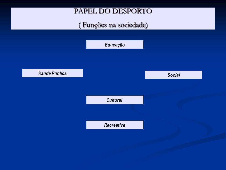 PAPEL DO DESPORTO ( Funções na sociedade) Saúde Pública Social Educação Cultural Recreativa