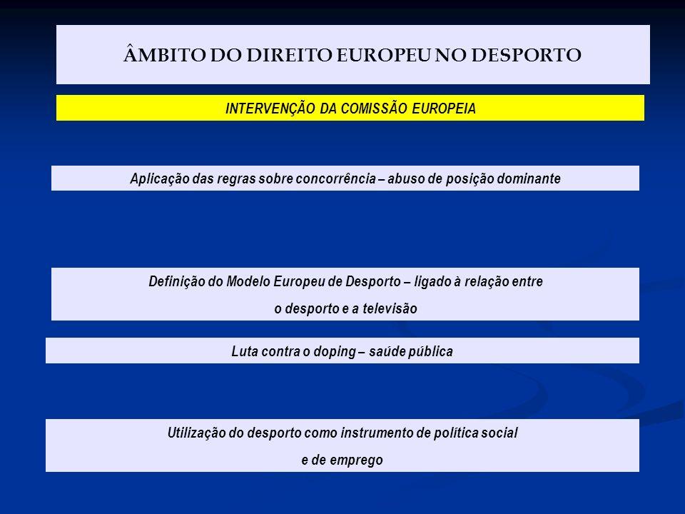 ÂMBITO DO DIREITO EUROPEU NO DESPORTO Aplicação das regras sobre concorrência – abuso de posição dominante INTERVENÇÃO DA COMISSÃO EUROPEIA Definição