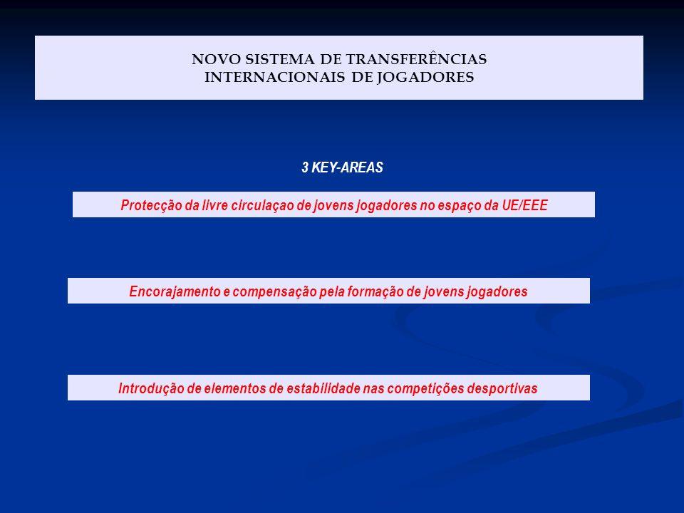 NOVO SISTEMA DE TRANSFERÊNCIAS INTERNACIONAIS DE JOGADORES Protecção da livre circulaçao de jovens jogadores no espaço da UE/EEE Encorajamento e compe