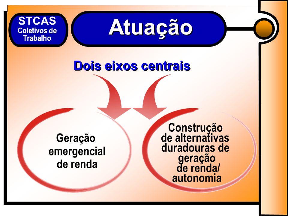 Atuação Dois eixos centrais Construção de alternativas duradouras de geração de renda/ autonomia Geração emergencial de renda STCAS Coletivos de Trabalho