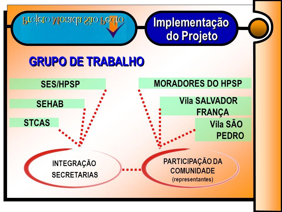 Implementação do Projeto GRUPO DE TRABALHO PARTICIPAÇÃO DA COMUNIDADE (representantes) MORADORES DO HPSP Vila SALVADOR FRANÇA Vila SÃO PEDRO SES/HPSP SEHAB STCAS INTEGRAÇÃO SECRETARIAS