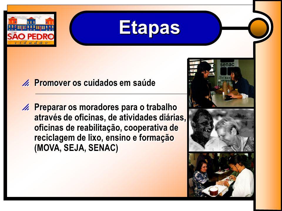 Promover os cuidados em saúde Preparar os moradores para o trabalho através de oficinas, de atividades diárias, oficinas de reabilitação, cooperativa de reciclagem de lixo, ensino e formação (MOVA, SEJA, SENAC) Etapas