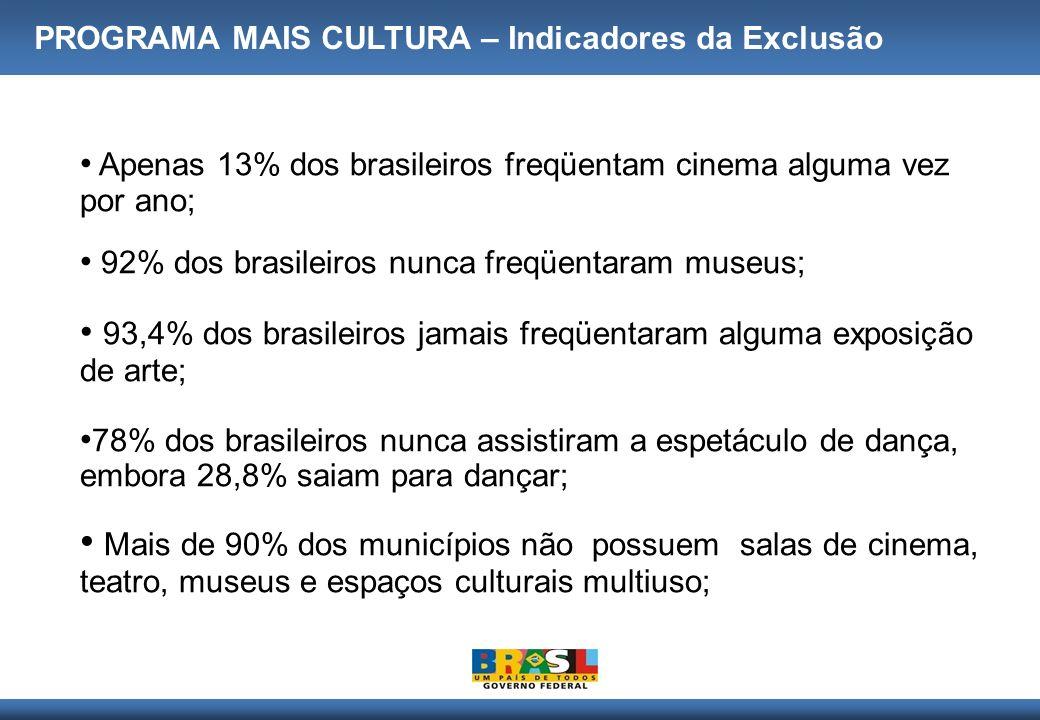 Apenas 13% dos brasileiros freqüentam cinema alguma vez por ano; 92% dos brasileiros nunca freqüentaram museus; 93,4% dos brasileiros jamais freqüenta
