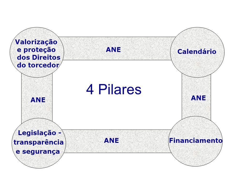 4 Pilares Valorização e proteção dos Direitos do torcedor Legislação - transparência e segurança Calendário Financiamento ANE