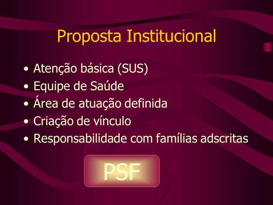 Proposta Institucional Atenção básica (SUS) Equipe de Saúde Área de atuação definida Criação de vínculo Responsabilidade com famílias adscritas PSF
