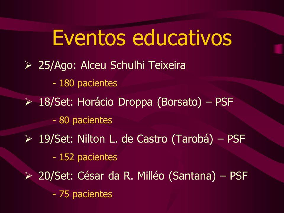 Eventos educativos 25/Ago: Alceu Schulhi Teixeira - 180 pacientes 18/Set: Horácio Droppa (Borsato) – PSF - 80 pacientes 19/Set: Nilton L. de Castro (T