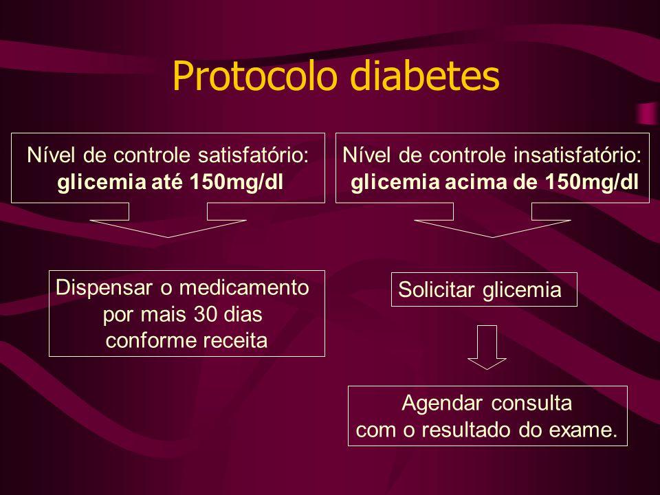 Nível de controle satisfatório: glicemia até 150mg/dl Nível de controle insatisfatório: glicemia acima de 150mg/dl Dispensar o medicamento por mais 30