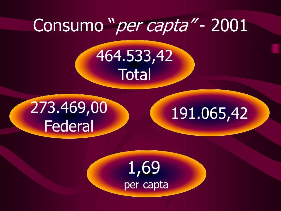 464.533,42 Total 191.065,42 273.469,00 Federal 1,69 per capta Consumo per capta - 2001