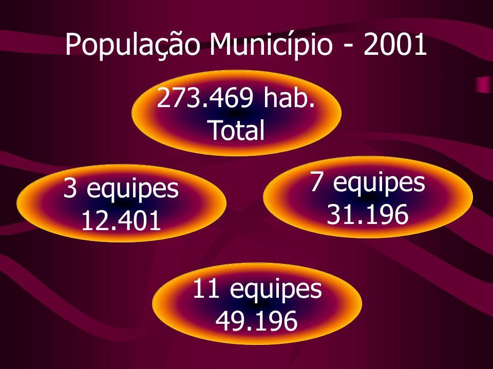 273.469 hab. Total 7 equipes 31.196 3 equipes 12.401 11 equipes 49.196 População Município - 2001