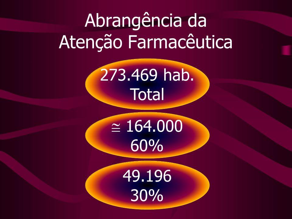 273.469 hab. Total 49.196 30% 164.000 60% Abrangência da Atenção Farmacêutica