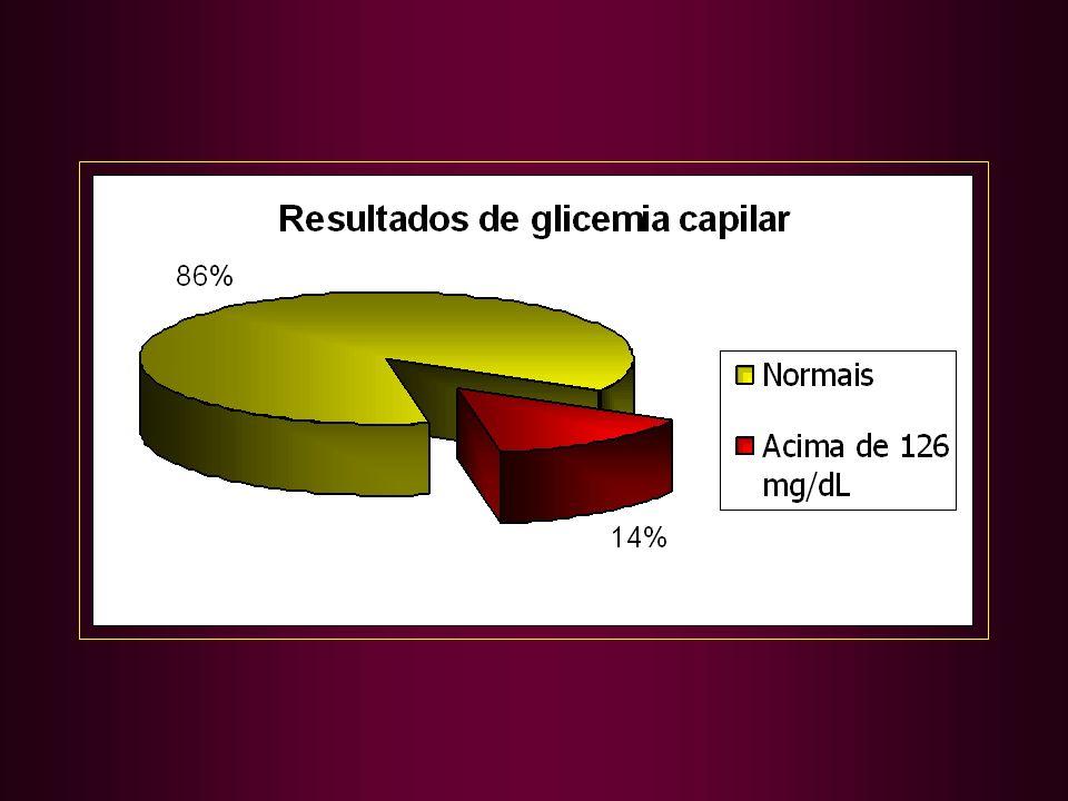 Atenção Farmacêutica 1) Hipertensão e Diabetes 2) Tuberculose e Hanseníase 3) Saúde Mental 4) DST e AIDS 5) Asma na Criança