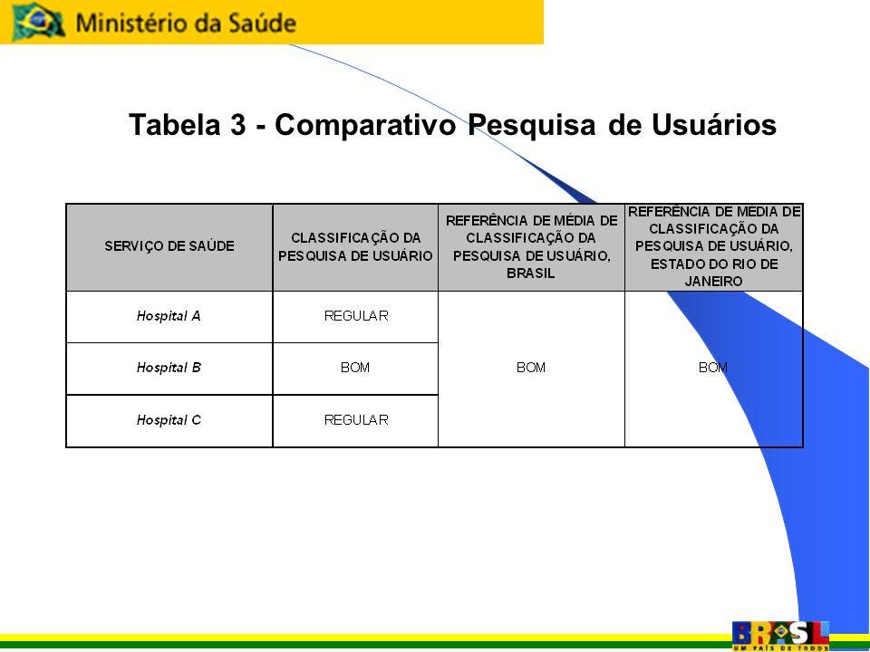 Tabela 3 - Comparativo Pesquisa de Usuários
