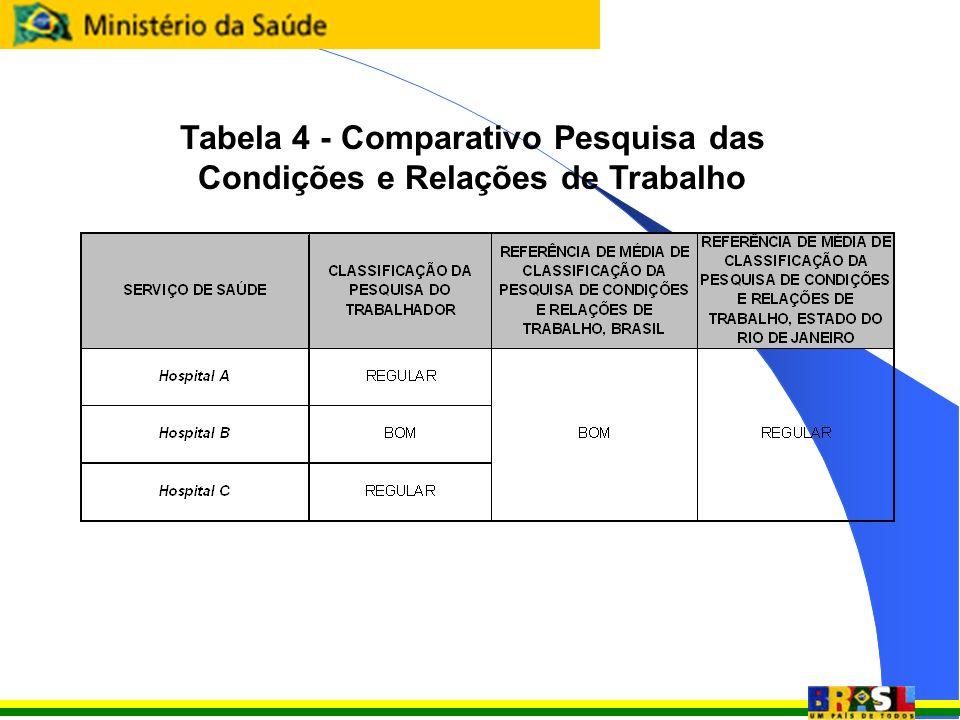 Tabela 4 - Comparativo Pesquisa das Condições e Relações de Trabalho
