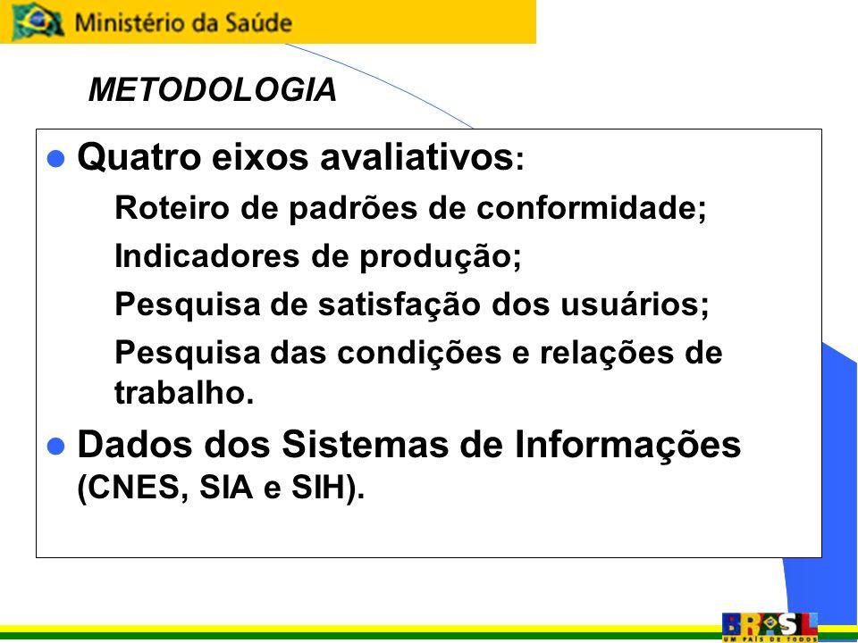 Quatro eixos avaliativos : – Roteiro de padrões de conformidade; – Indicadores de produção; – Pesquisa de satisfação dos usuários; – Pesquisa das cond