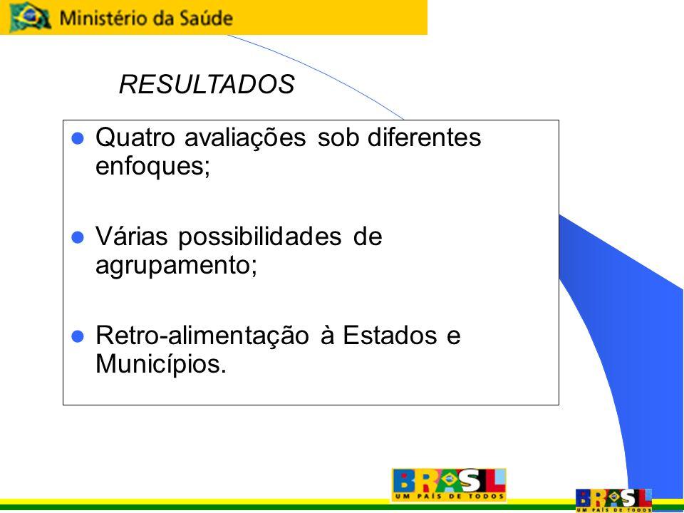 Quatro avaliações sob diferentes enfoques; Várias possibilidades de agrupamento; Retro-alimentação à Estados e Municípios. RESULTADOS