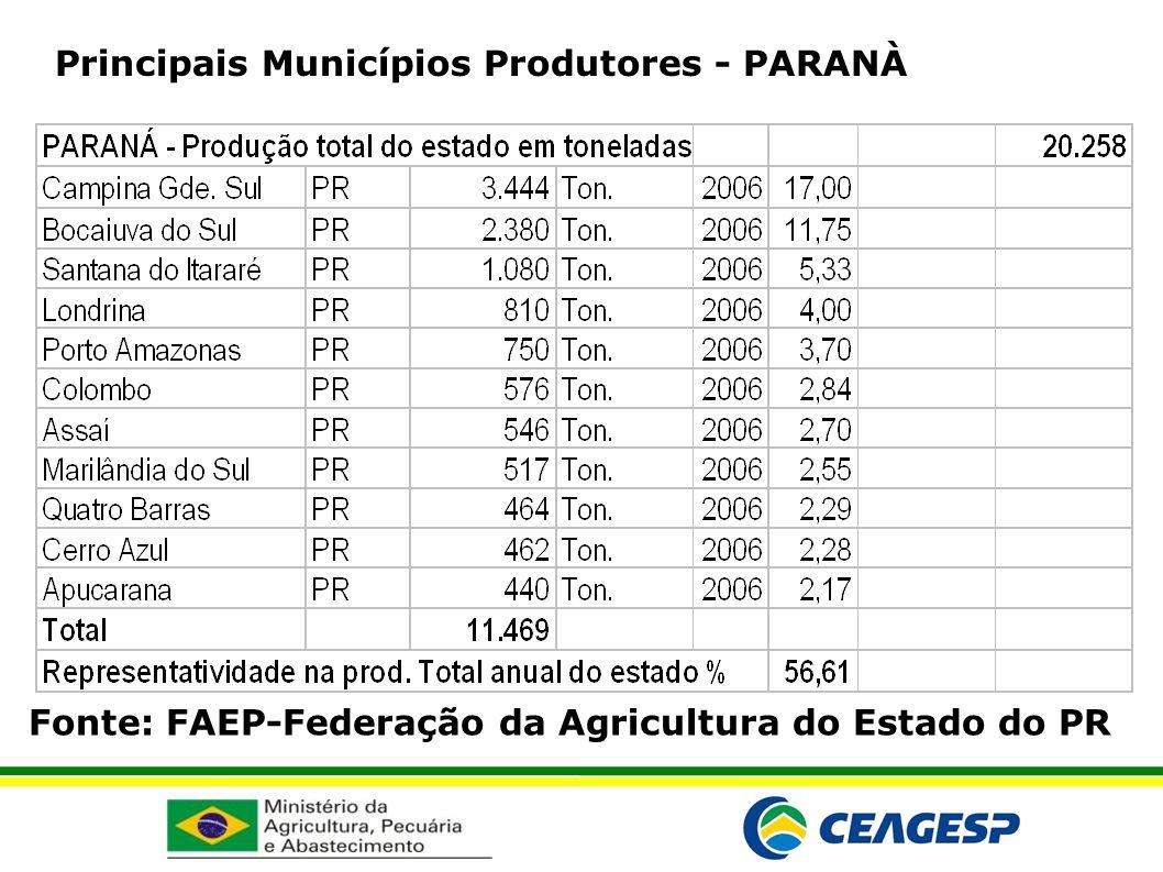 Fonte: FAEP-Federação da Agricultura do Estado do PR Principais Municípios Produtores - PARANÀ