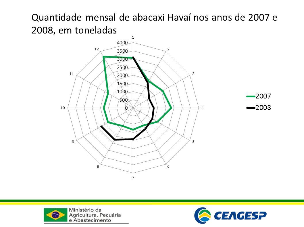 Quantidade mensal de abacaxi Havaí nos anos de 2007 e 2008, em toneladas